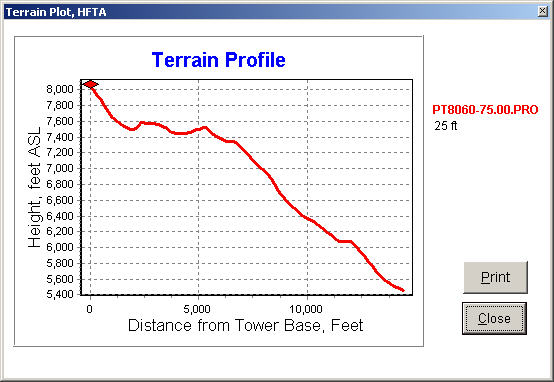 The HFTA (High Frequency Terrain Analysis) terrain profile graph for my actual operating position on Pt. 8060 looking ENE at a heading of 75 degrees. This is the heading for stations I typically work in the northeast part of the country and Canada.