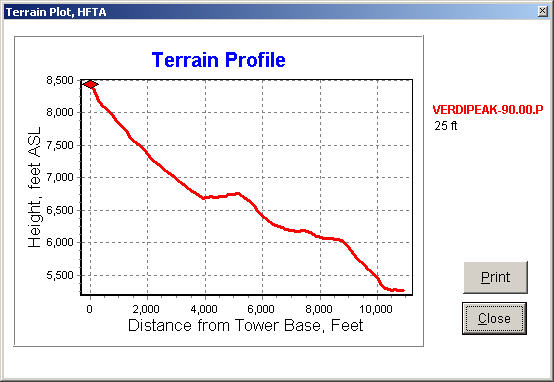 The HFTA (High Frequency Terrain Analysis) terrain profile graph for my actual operating position on Verdi Peak looking east at a heading of 90 degrees.