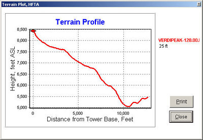The HFTA (High Frequency Terrain Analysis) terrain profile graph for my actual operating position on Verdi Peak looking SE at a heading of 120 degrees.