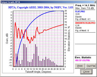 HFTA output for a beam heading of 75 degrees, comparing my low antenna (in red) to a dipole antenna over flat ground and up 1/2 wavelength (in blue). My antenna outperforms the dipole by several dB at low takeoff angles thanks to the downsloping terrain. Low takeoff angles are best for long-distance communications. The bar graph along the bottom shows the relative probability of signals from the U.S. arriving at various takeoff angles. At the higher angles most likely to be in use, the dipole is outperforming my antenna. My antenna was running roughly North-South (maximum signal to the East-West) so these comparisons are valid. Unlike at Peavine Peak and Virginia Peak, my antenna was in the flattop dipole configuration as opposed to an inverted-V configuration, so these comparisons at Dixie Mountain are probably the most valid.