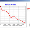 Terrain profile along a beam heading of 60 degrees. This heading is for New England and Eastern Canada.
