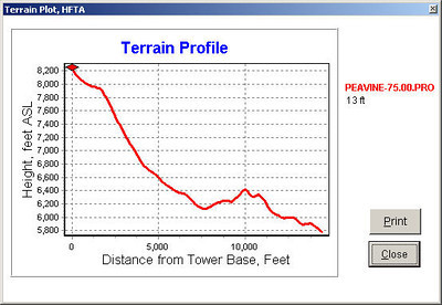 Terrain profile along a beam heading of 75 degrees. This heading is for most of the U.S.