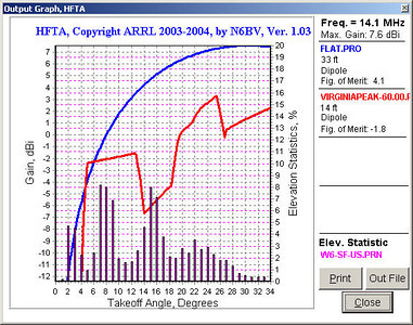 HFTA output for a beam heading of 60 degrees, comparing my low antenna (in red) to a dipole antenna over flat ground and up 1/2 wavelength (in blue). Unlike at Peavine Peak and Dixie Mountain where HFTA showed my antenna outperforming the dipole by several dB, it is actually underperforming along this heading.  The bar graph along the bottom shows the relative probability of signals from the U.S. arriving at various takeoff angles. My antenna was running roughly North-South (maximum signal to the East-West) so these comparisons are valid. However, my antenna was in the inverted-V configuration as opposed to a flattop dipole, so the terrain effects may not have been quite as significant as shown here.