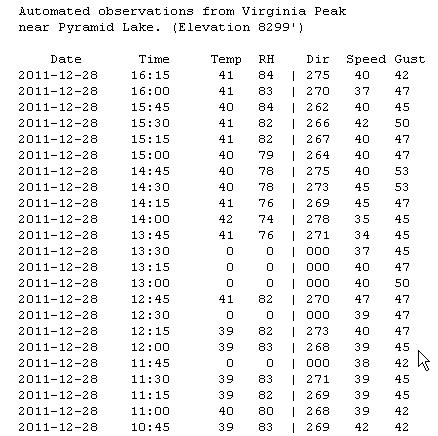 NOAA has an automated weather station on the peak. Here is the data with my mouse pointing to the times when I was on the air (roughly 11:30 AM - 12:30 PM Pacific time). Winds were 38-40 mph with gusts to 45.