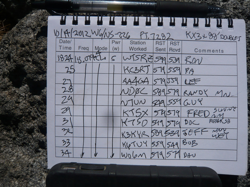 Logbook page 1. I made a total of 33 SOTA QSOs which is a new record for me on a single activation. Being instantly spotted by my RBNGate software as soon as I fired up on any band was a big help and was largely responsible for this high (for me) QSO total. By the way, I hadn't mentioned 17m in my alert, and people know that I invariably start out on 20m. Today I started on 17m just to see if my software would spot me. It did, and a small pile of chasers soon appeared!