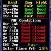 Solar-Terrestrial data that I screen captured in the afternoon after getting home. Conditions were great and the data confirms it: Solar flux index up at 135 and K way down at 0.
