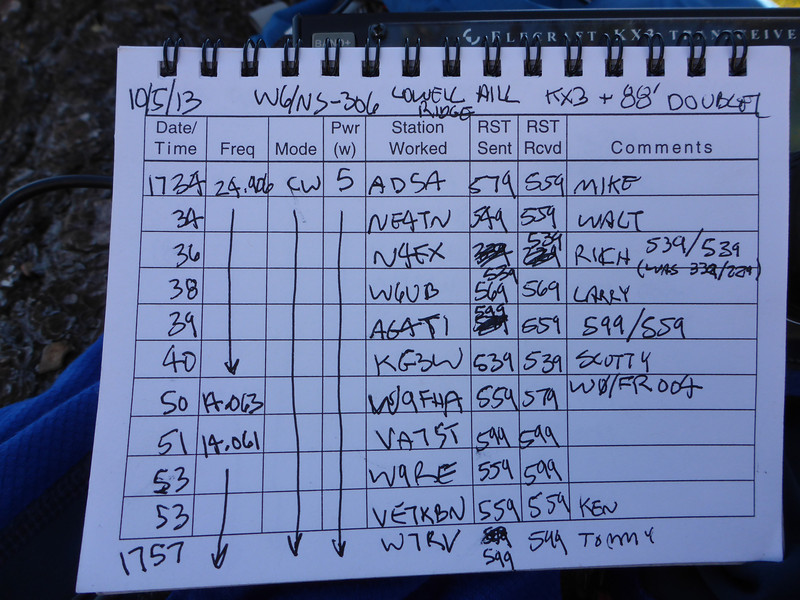 Logbook page 1. Conditions on 12m weren't as good as they have been in the past few weeks, but I still managed to run off a string of 6 QSOs on CW to start the day. I moved down to 20m CW to call W9FHA on Pike's Peak for a summit-to-summit, then did a run on that band.