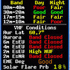Solar-terrestrial data screen captured after I got home. The K index had been 4 earlier in the morning (while I was operating, I think) so that helps to explain today's poor conditions.