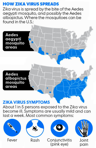 Currently there are 20 States in the USA that have confirmed cases of the Zika Virus. According to the CDC who labels the Zika outbreak a North American Pandemic, in several months it is likely that the Zika Virus will spread to all 48 Continental States, Canada and Mexico