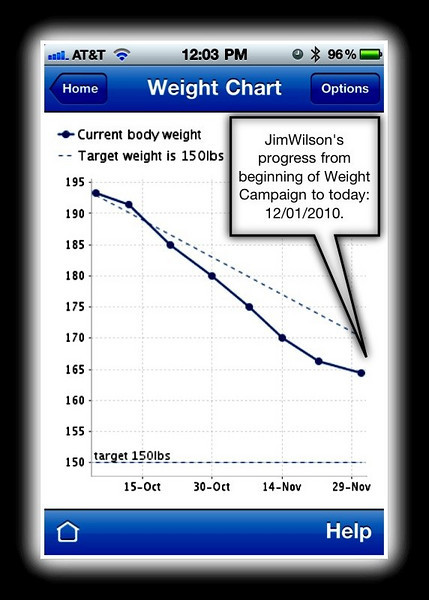 """Here is an actual screen-capture from my iPhone using MyNetDiary App on December 1, 2010, 6 weeks into the ISAGENIX Program. We are using this convenient iPhone APP to track our dietary intake and weight... We find using this APP a terrific way to stay focused on one's dietary intake and food values, while we have been on the amazing ISAGENIX 30 Day Health and Wellness system.  <br /> <br /> Notice that the graph has plot points each week... Although we weigh-in every morning at 7am, I input the """"Wednesday Morning With-In"""" values each week on the App's chart... I have found that the graph will become too cluttered with daily Plot-Points, with those """"ups-and-downs,"""" relatively meaningless. <br /> <br /> The Weekly trend-line is more meaningful, and less likely to be influenced with occasional physiological anomalies, as the human body responds differently each day, based on the volume an type of fluid intake, nutritional variances experienced by your selections for the one """"normally balanced meal"""" each day, the number of hours and quality of your last night's sleep, and other physiological variables. Yes, look at your weight every day or so; However, don't make yourself crazy with, """"OMG, I gained a pound today.""""<br /> <br /> To Learn More about the exciting Isagenix Products and/or to Order Products directly on-line go to this convenient Direct web-site-link:<br /> <br /> <a href=""""http://Jim.Wilson.isagenix.com/us/en/home"""">http://Jim.Wilson.isagenix.com/us/en/home</a>.<br /> <br /> <a href=""""http://Jim.Wilson.isagenix.com/us/en/signup.dhtml"""">http://Jim.Wilson.isagenix.com/us/en/signup.dhtml</a>"""