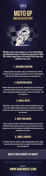 Top 5 Moto GP Bikers in History