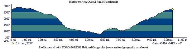 Hike profile--What a hill in the heat!