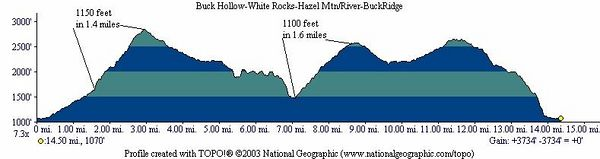 "Profile of the ""short"" hike"