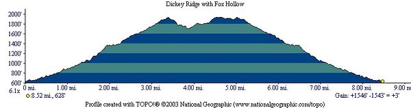 The short hike profile (excluding Snead Farm)