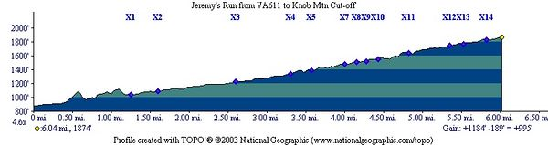 Trail Profile from VA611 to Knob Mtn Cut-off (X = water crossing)