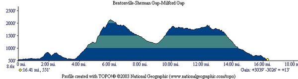 Hike Profile
