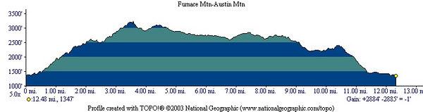 Furnace Mtn-Austin Mtn