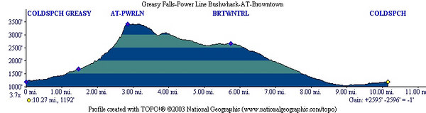 Greasy Falls-Powerline-Browntown Trail
