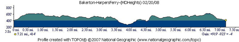 Hike Profile (not including Maryland Heights)
