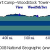 Powell's Fort Camp--Woodstock Tower--Mine Gap hike profile