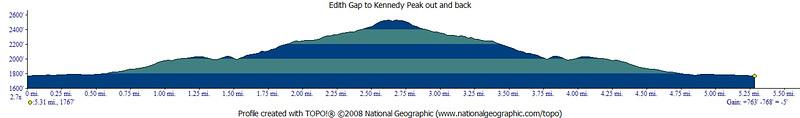 Edith Gap to Kennedy Peak 2014-11-29