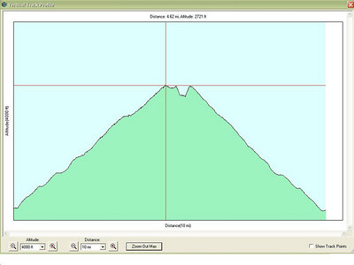Elevation Gain from GPS - Yes, it was very steep.