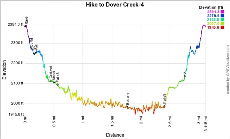 Remember, the mileage is always exaggerated on my profile graphs.  I would say the length of the hike is one mile, each way.  However, the 400+  foot climb is real!