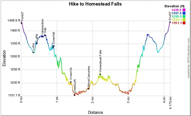 Using data from my Garmin, this is the profile according to GPS Visualizer.  The Gaia program on my S8 shows round trip distance to be  3.1 miles.