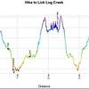 Profile of the hike to Lick Log Creek (Falls).