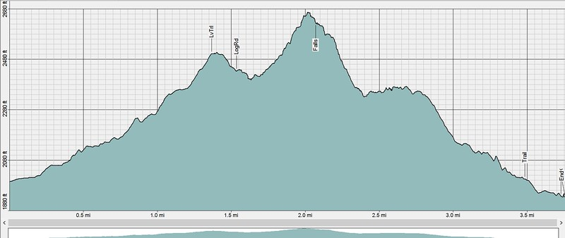 Here is the profile; about 667 feet climb in elevation.