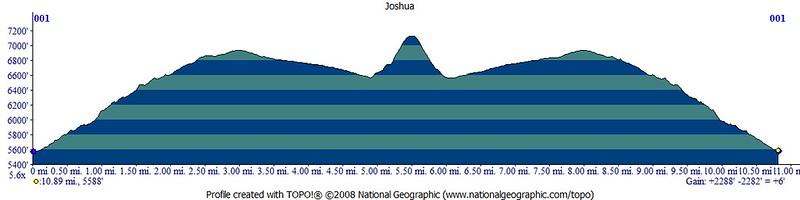 Profile says 10.89 miles, 2288' gain.