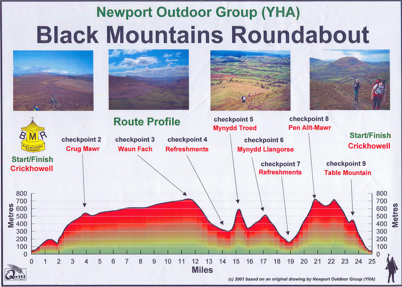 route profile  (c) NOG YHA