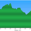 "<h1>Elevation Profile</h1>...of the first hike.  <u><b><a href=""http://www.brendajwiley.com/gps/asbury_falls.html"" target=""_blank"">Interactive map here</a></b></u>."