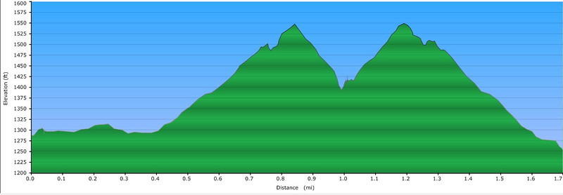 "<h1>Elevation Profile</h1>...of the second hike to Secret Falls.  <u><b><a href=""http://www.brendajwiley.com/gps/asbury_falls.html"" target=""_blank"">Interactive map here</a></b></u>."