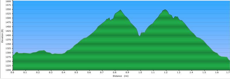 "<h1>Elevation Profile</h1>...of the second hike to Secret Falls.  <u><b><a href=""http://www.brendajwiley.com/gps/asbury_falls.html"" target=""_blank"">Interactive map here</a></b></u>."