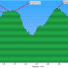 Elevation Profile of hike
