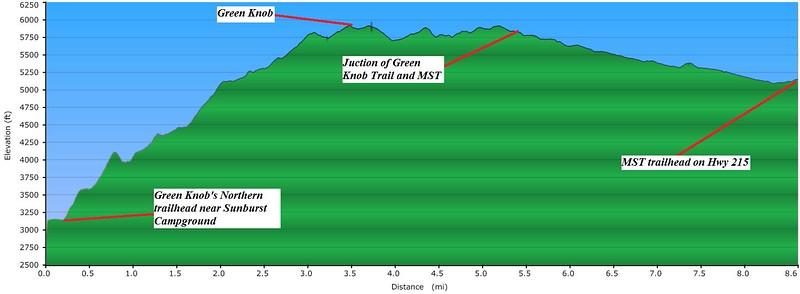 Elevation profile of hike
