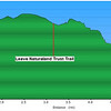 "<h1>Elevation Profile of 1st hike</h1>This is the elevation profile of the hike done first, on the foggy day.  Darrin and I did not go out to Raven Cliff's Ridgeline, but did spend about an hour looking for a waterfall that was supposed to be on one of the streams.  You'll notice the section between mile 4.7 and mile 5.7, labeled as ""Looking for 40 footer"".   Darrin and I left the old logging road at that point to explore the stream, but we were unable to find the waterfall.    On this shot, the terrain of that one mile of looking doesn't look tough at all.  Actually, it was all straight up and straight down some steep sections of hllside.   See the next pic."