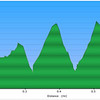 <h1>Elevation Profile</h1>...of the one mile where we left the old logging road to look for a waterfall that is supposed to be in this area.  The terrain turned out to be MUCH steeper than we were expecting, and we found ourselves going steeply down hillsides, just to head straight back up.   Never did find the waterfall!!