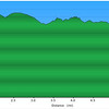 <h1>Going Down!!</h1>This is the Elevation Profile of the second hike done along this route (the sunny day hike), and includes a trip out to Raven Cliff's Ridgeline (around mile marker 4.2).