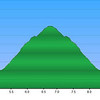 "<h1>Elevation Profile</h1> .... of the hike highlighted in this gallery.  <b><u><a href=""http://www.brendajwiley.com/gps/jones_gap_n_rainbow_falls.html"" target=""_blank"">  See this page for an interactive map of my route."