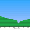 <h1>Elevation Profile</h1>...of the hike to Laurel Fork Falls.