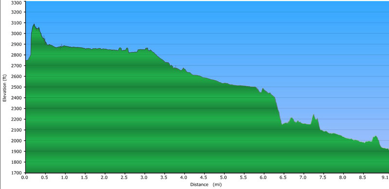 <h1>Elevation Profile of hike</h1><br>The steep uphill shown in the first few tenths of a mile is the uphill trek to the junction of Firescald and Little Laurel Fork.   It's probably not quite that steep, as it always takes a few minutes for the GPS to accurately pull data from the satellites.  The descent side is probably more accurate in terms of grade.<br><br>From there, you can see it is a very pleasant downhill hike till you hit the steep 200 foot descent to Laurel Fork Falls, noted at mile 6.4.