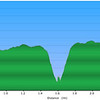 "<h1>Elevation Profile</h1>...of the hike shown in this gallery.    Quite a steep descent, and then ascent, to and from the river!!   About 250 feet elevation change in a little over 500 feet of trail distance.  See <b><u><a href=""http://www.brendajwiley.com/gps/long_creek.html"" target=""_blank"">this webpage for an interactive map</a></u></b>."