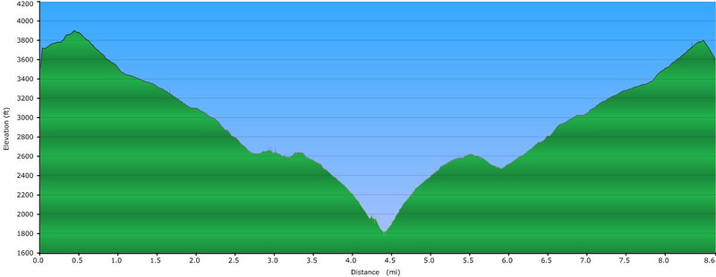 <h1>Elevation Profile</h1>...of the 8.6 mile hike into Lost Cove.  The hike to the cove itself drops about 1300 feet.  Then you drop another 1000 feet as you hike down through the cove and then on down to the Nolichucky River.