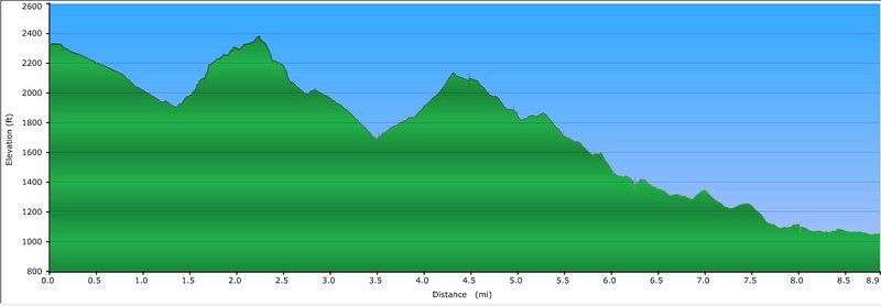 <h1>Elevation Profile</h1>...from GPS track of this hike.