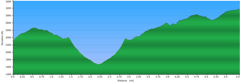 """<h1>Elevation Profile</h1>...of the hike photographed in this gallery.     <u><b><a href=""""http://www.brendajwiley.com/gps/naturaland_trust_moonshine.html"""" target=""""_blank"""">See this link for an interactive map</a></b></u>."""
