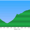 "<h1>Elevation Profile</h1>...of the hike photographed in this gallery.     <u><b><a href=""http://www.brendajwiley.com/gps/naturaland_trust_moonshine.html"" target=""_blank"">See this link for an interactive map</a></b></u>."