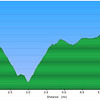 "<h1>Elevation Profile</h1>...of the hike photographed in this gallery.     <u><b><a href=""http://www.brendajwiley.com/gps/northern_pt.html"" target=""_blank"">See this link for an interactive map</a></b></u>."