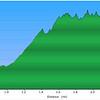 <h1>Elevation Profile</h1>